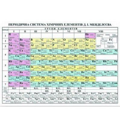 Таблиця «Періодична система хімічних елементів» Мендєлєєв Д.