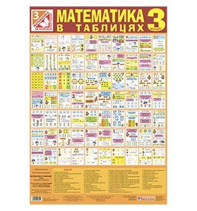 Математика 3 клас комплект таблиць Шост Н.