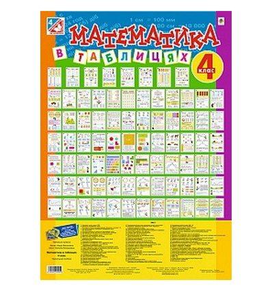 Математика 4 клас комплект таблиць Бакан Н.