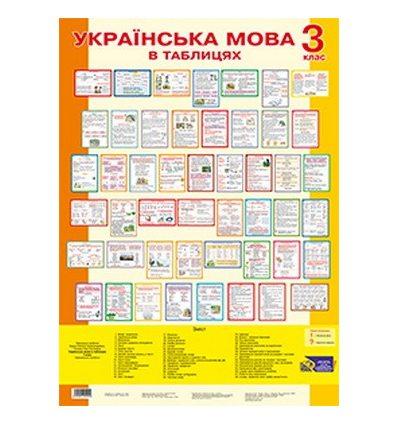Українська мова в таблицях 3 клас Будна Н. комплект плакатів