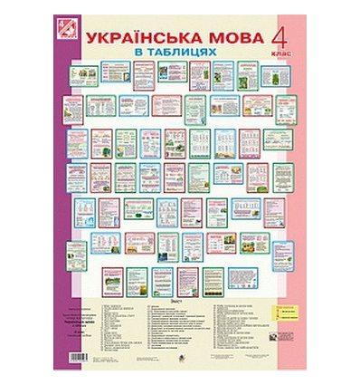 Українська мова в таблицях 4 клас Будна Н. комплект плакатів