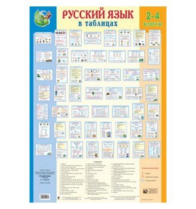 Русский язык в таблицах 2-4 классы комплект плакатів