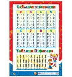 Таблиця множення плакат